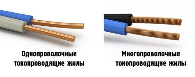 Одножильный или многожильный кабель и провод