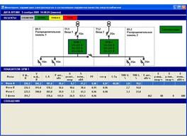 ООО «ЭТК Джоуль» разработал систему мониторинга параметров электроэнергии