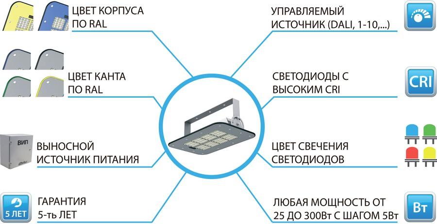 «ЛЕД-Эффект» начал серийно производить новые светильники KEDR 2.0 СБУ в тонком корпусе