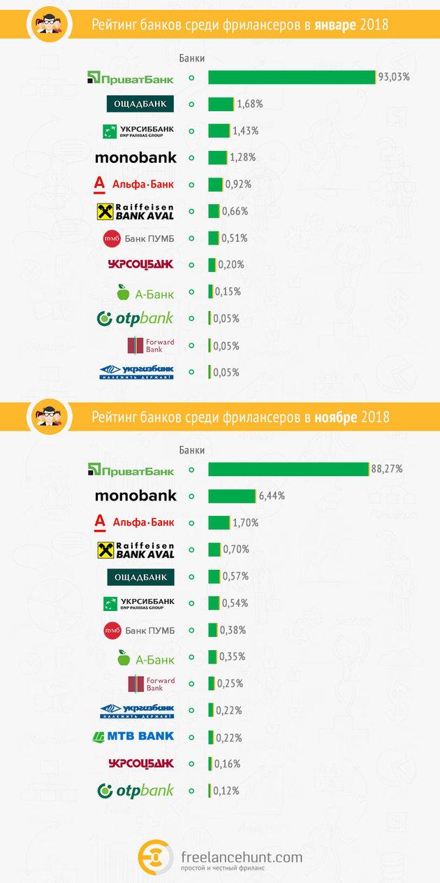 Названы самые популярные банки у фрилансеров