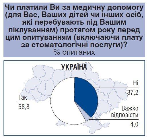 Украинцы на лечение в среднем тратят более 4,5 тыс. грн в год — опрос