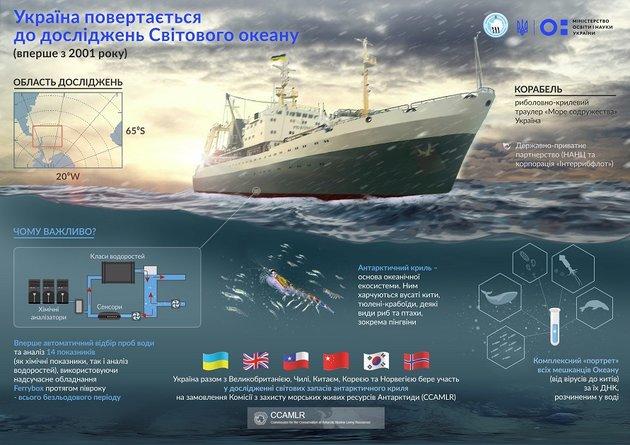Впервые за 17 лет украинская экспедиция будет исследовать Южный Океан