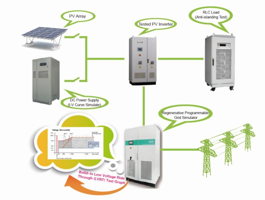 Компания Preen разработала новую серию источников питания PAS для тестирования солнечных инверторов
