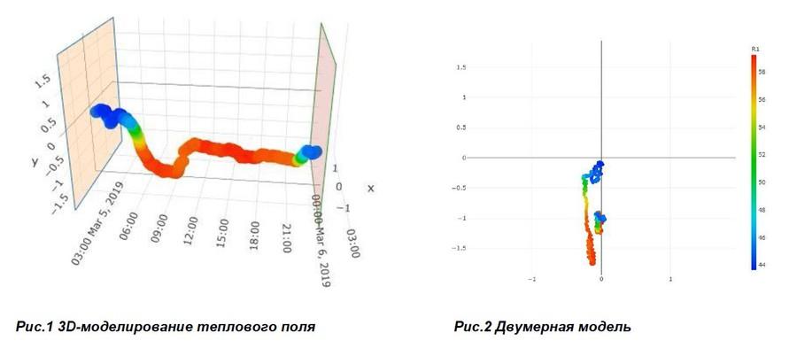 «РОТЕК» получил еще 5 патентов на методы анализа, используемые системой ПРАНА