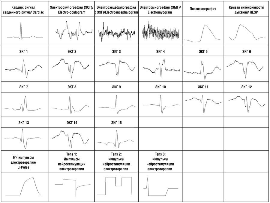 Новые встроенные типы выходных сигналов для медицинских и автомобильных приложений в генераторах GW Instek