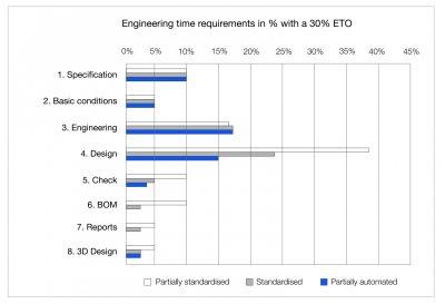 Типовое время выполнения этапов проектирования (1-8) в процентах при уровне эффективности eLevel2