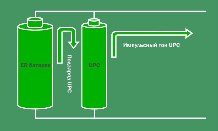 Новые элементы питания серии ER+ для промышленного IoT от HCB battery